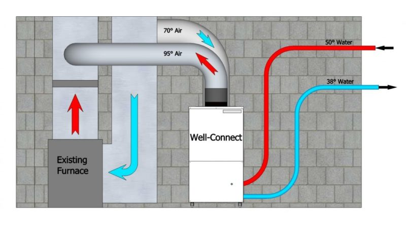 diagram of well connect system